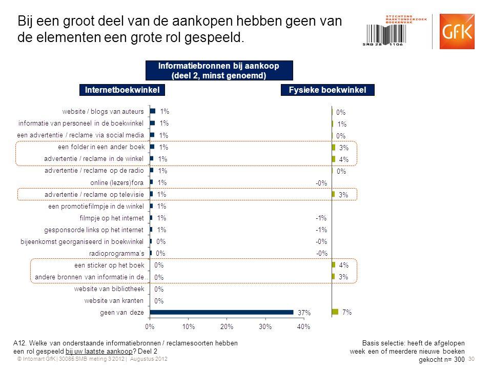 © Intomart GfK | 30085 SMB meting 3 2012 | Augustus 2012 30 Bij een groot deel van de aankopen hebben geen van de elementen een grote rol gespeeld. A1