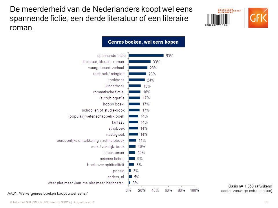 © Intomart GfK | 30085 SMB meting 3 2012 | Augustus 2012 33 De meerderheid van de Nederlanders koopt wel eens spannende fictie; een derde literatuur o