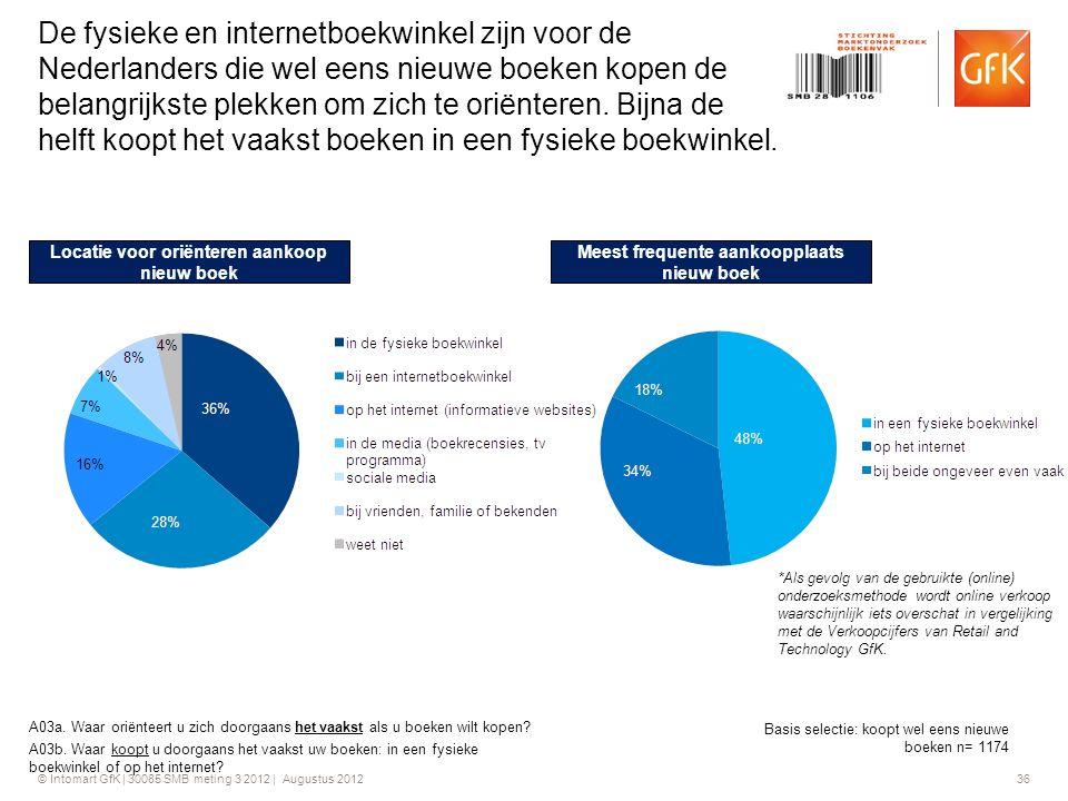 © Intomart GfK | 30085 SMB meting 3 2012 | Augustus 2012 36 De fysieke en internetboekwinkel zijn voor de Nederlanders die wel eens nieuwe boeken kope