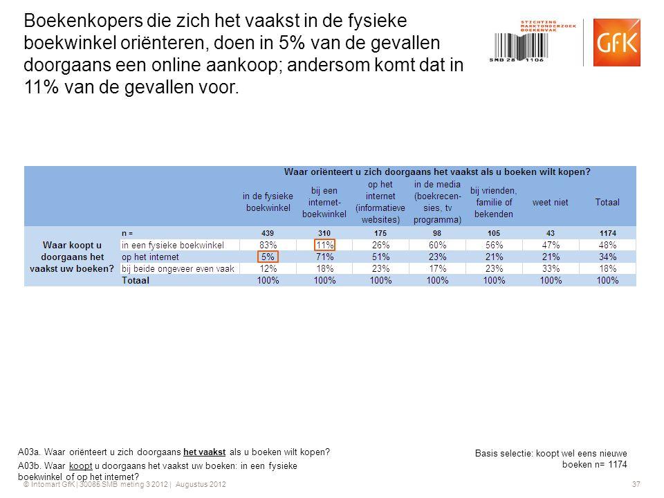 © Intomart GfK | 30085 SMB meting 3 2012 | Augustus 2012 37 Boekenkopers die zich het vaakst in de fysieke boekwinkel oriënteren, doen in 5% van de ge
