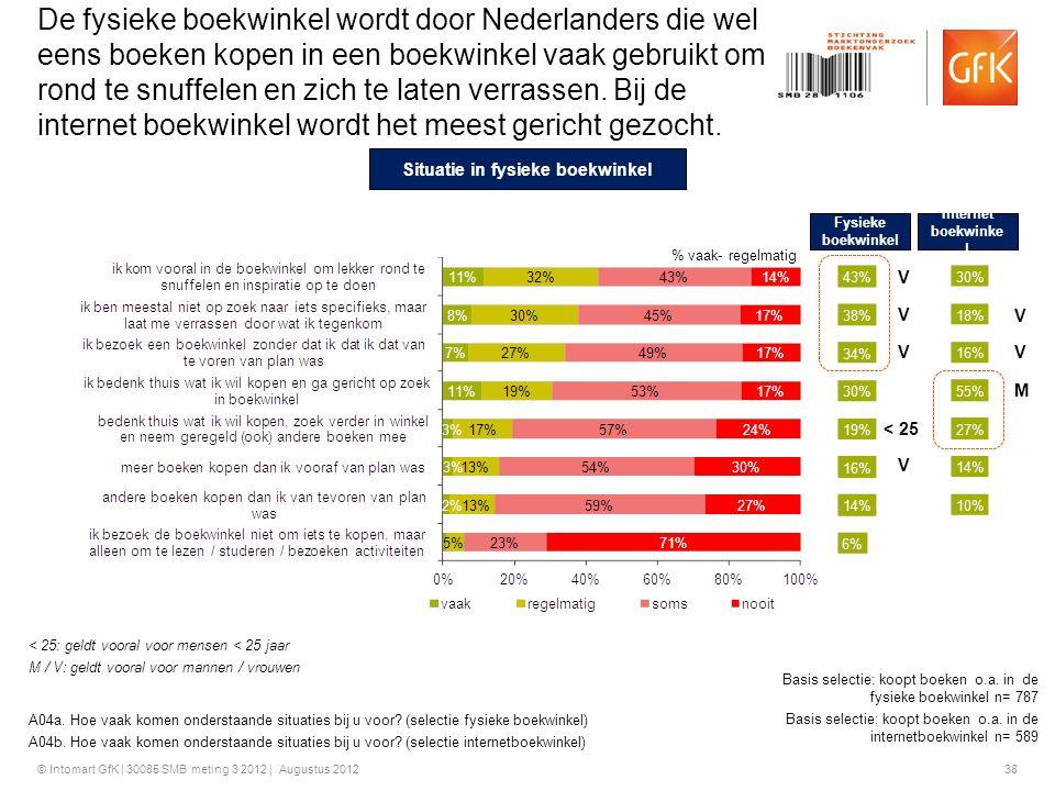 © Intomart GfK | 30085 SMB meting 3 2012 | Augustus 2012 38 De fysieke boekwinkel wordt door Nederlanders die wel eens boeken kopen in een boekwinkel