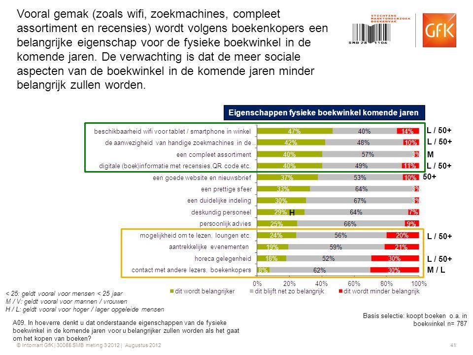 © Intomart GfK | 30085 SMB meting 3 2012 | Augustus 2012 41 Vooral gemak (zoals wifi, zoekmachines, compleet assortiment en recensies) wordt volgens b