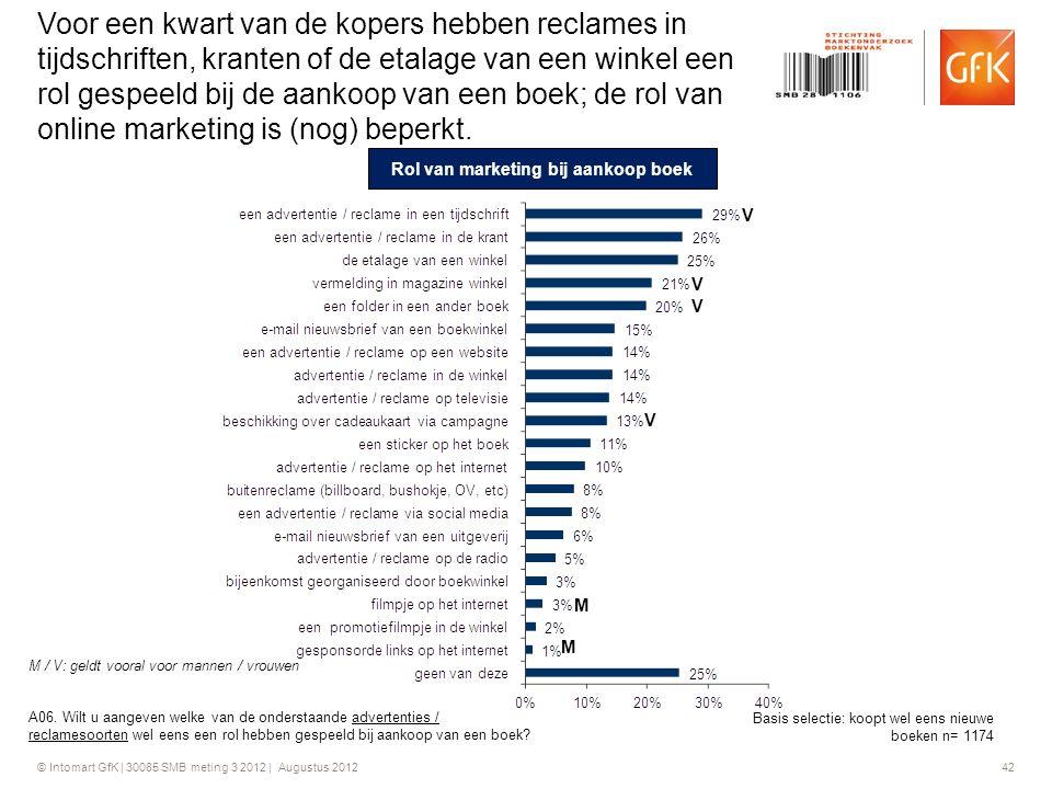 © Intomart GfK | 30085 SMB meting 3 2012 | Augustus 2012 42 Voor een kwart van de kopers hebben reclames in tijdschriften, kranten of de etalage van e