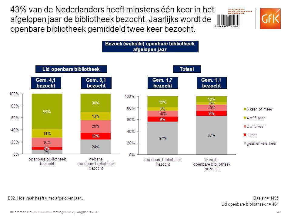 © Intomart GfK | 30085 SMB meting 3 2012 | Augustus 2012 45 43% van de Nederlanders heeft minstens één keer in het afgelopen jaar de bibliotheek bezoc