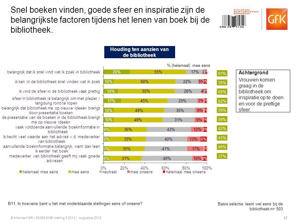 © Intomart GfK | 30085 SMB meting 3 2012 | Augustus 2012 52 Snel boeken vinden, goede sfeer en inspiratie zijn de belangrijkste factoren tijdens het l