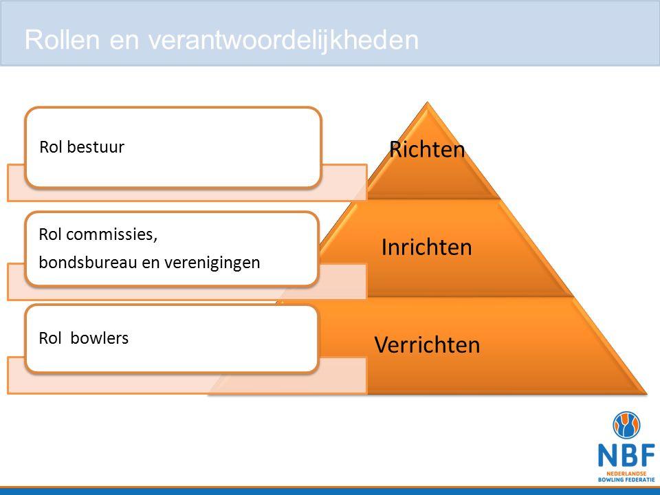 Richten Inrichten Verrichten Rol bestuur Rol commissies, bondsbureau en verenigingen Rol bowlers Rollen en verantwoordelijkheden
