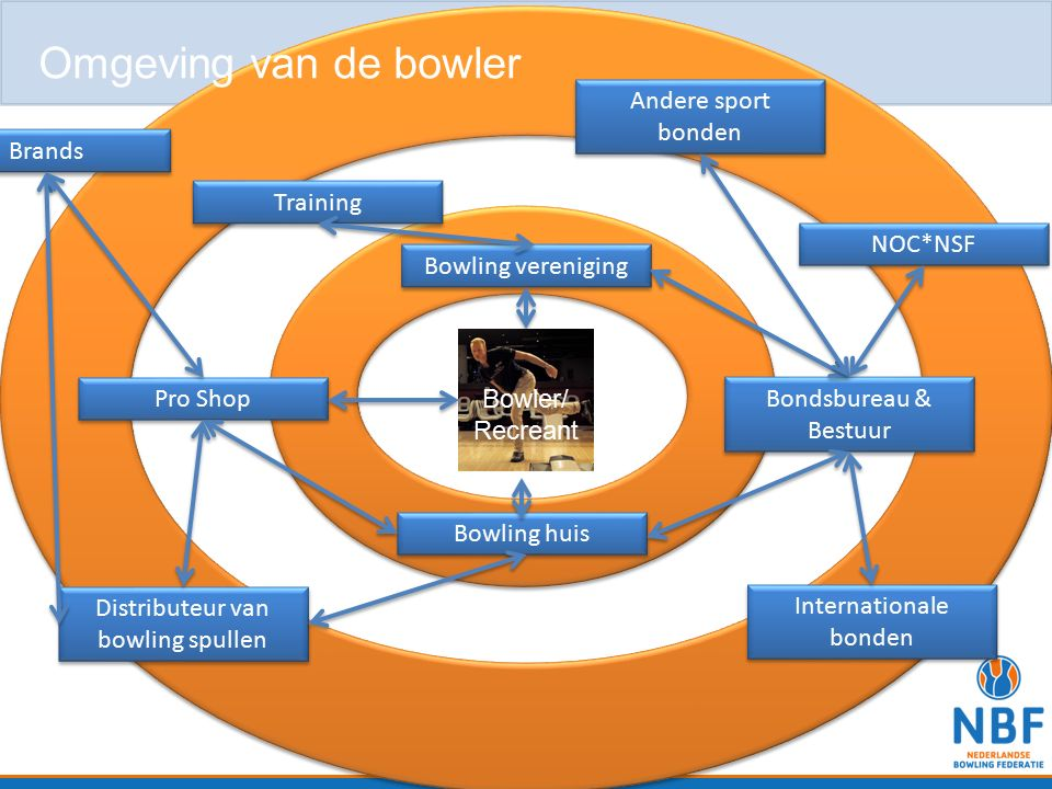 Bowler/ Recreant Bowling vereniging Bowling huis Bondsbureau & Bestuur Pro Shop Distributeur van bowling spullen Brands Internationale bonden NOC*NSF