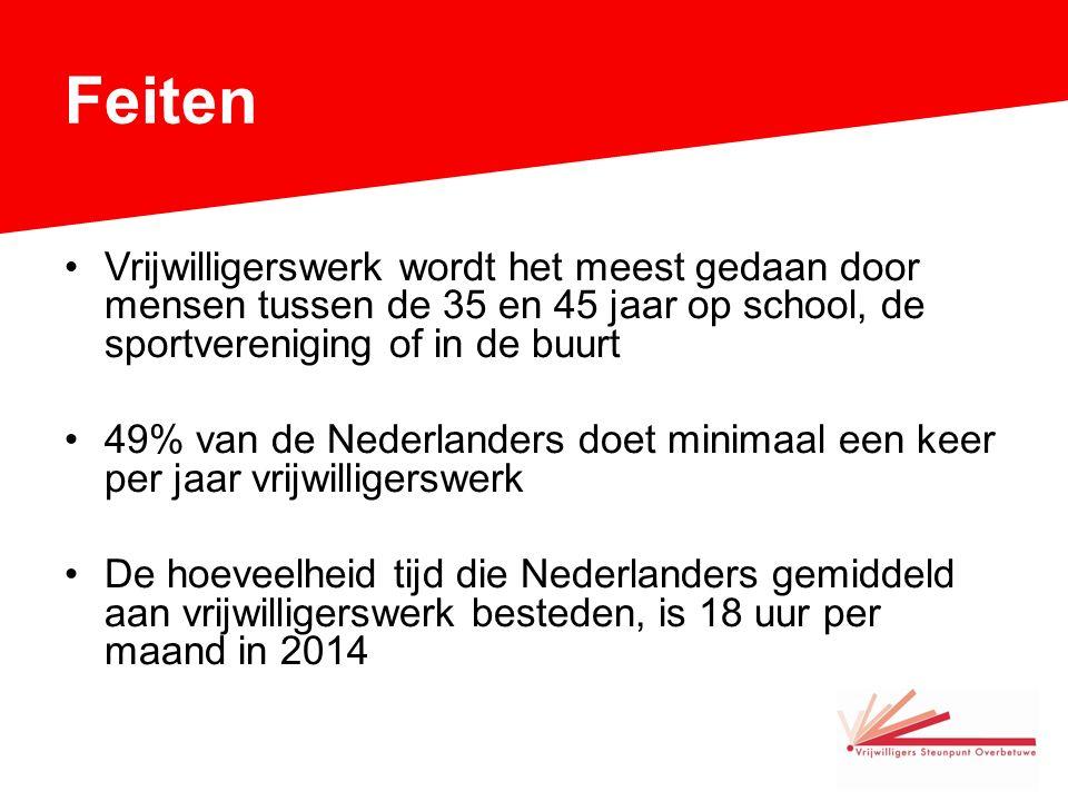 Feiten Vrijwilligerswerk wordt het meest gedaan door mensen tussen de 35 en 45 jaar op school, de sportvereniging of in de buurt 49% van de Nederlanders doet minimaal een keer per jaar vrijwilligerswerk De hoeveelheid tijd die Nederlanders gemiddeld aan vrijwilligerswerk besteden, is 18 uur per maand in 2014