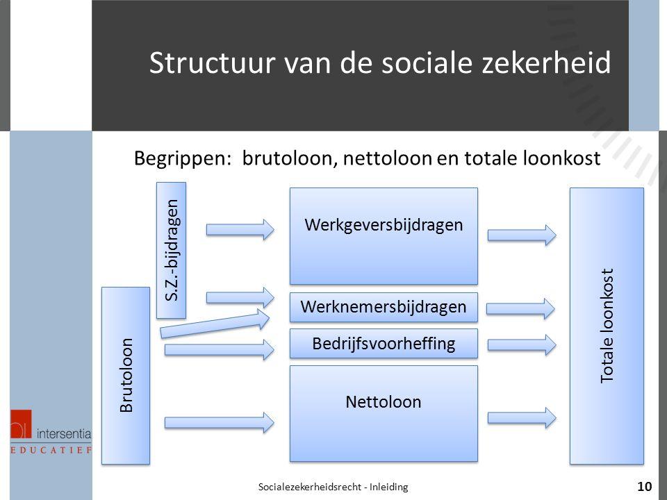 Structuur van de sociale zekerheid Socialezekerheidsrecht - Inleiding 10 Brutoloon S.Z.-bijdragen Werkgeversbijdragen Werknemersbijdragen Bedrijfsvoor