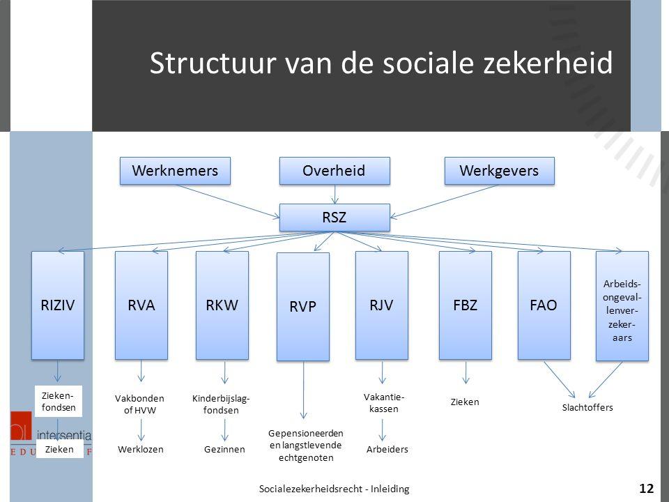Structuur van de sociale zekerheid Socialezekerheidsrecht - Inleiding 12 Werknemers RSZ Overheid Werkgevers RIZIV RVA RKW RVP RJV FBZ FAO Arbeids- ong