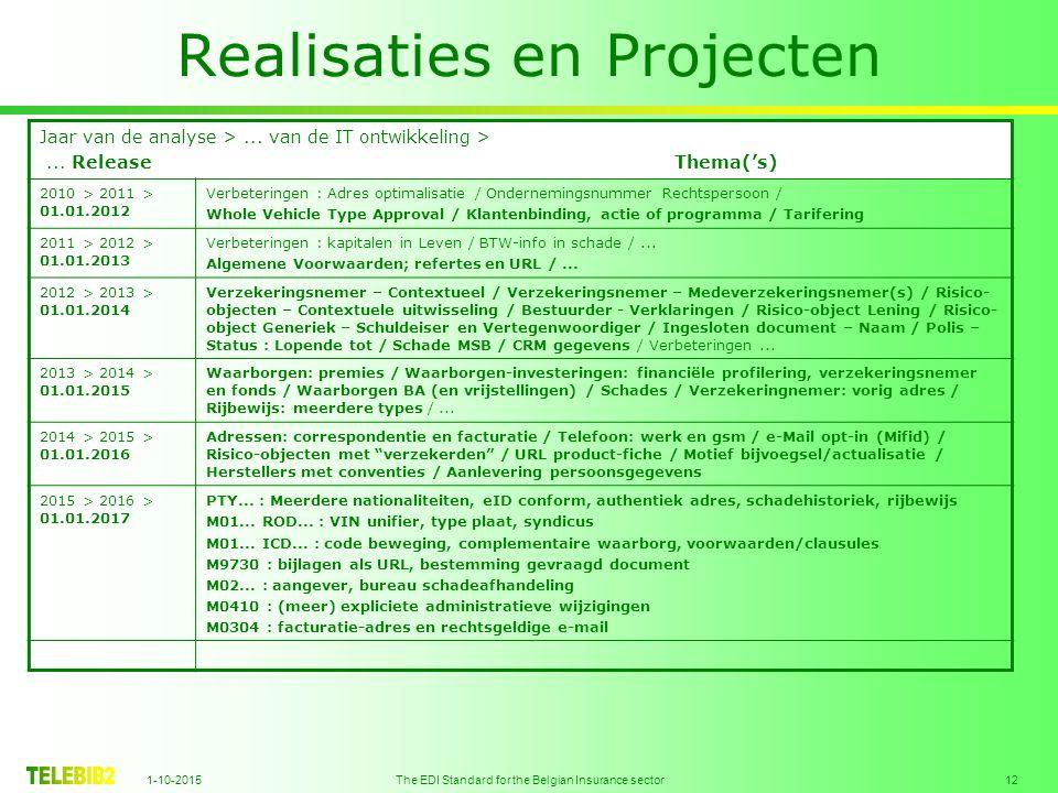 1-10-2015 The EDI Standard for the Belgian Insurance sector 12 Realisaties en Projecten Jaar van de analyse >...