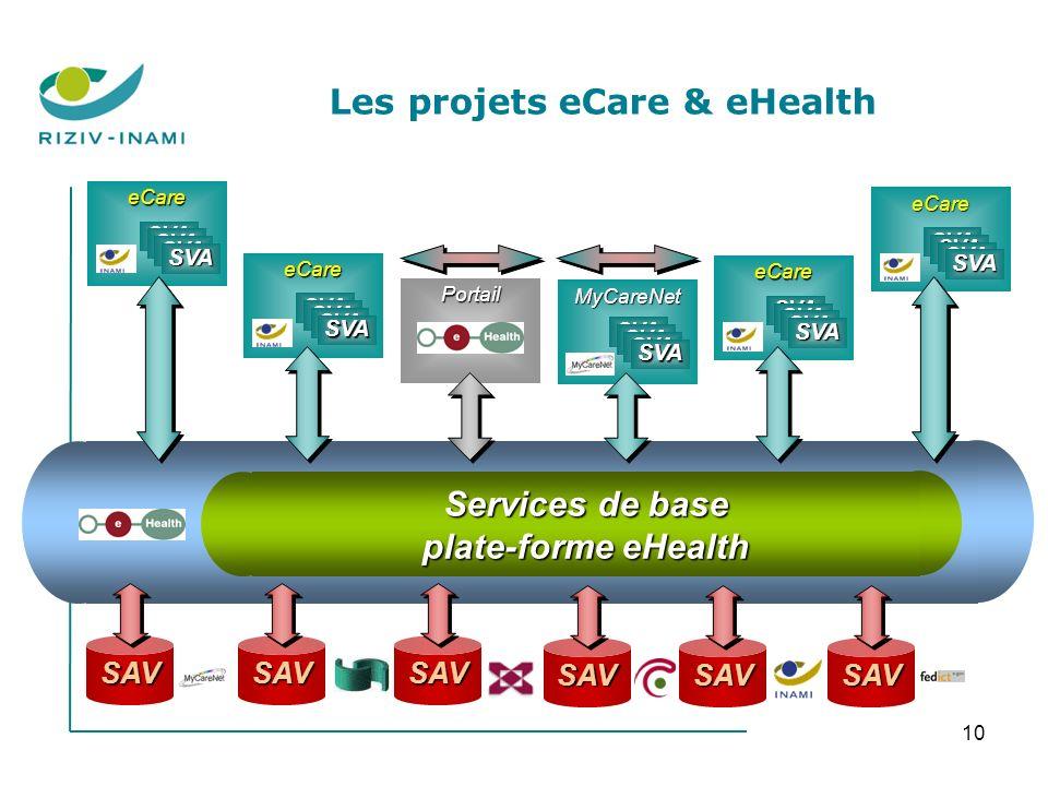 10 Services de base plate-forme eHealth SAVSAVSAV Portail MyCareNet SVA SAVSAVSAV eCare SVA eCare SVA eCare SVA eCare SVA Les projets eCare & eHealth