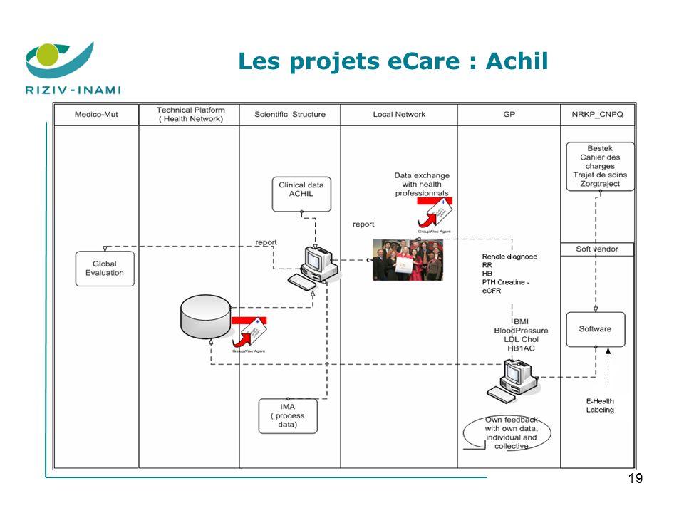 19 Les projets eCare : Achil