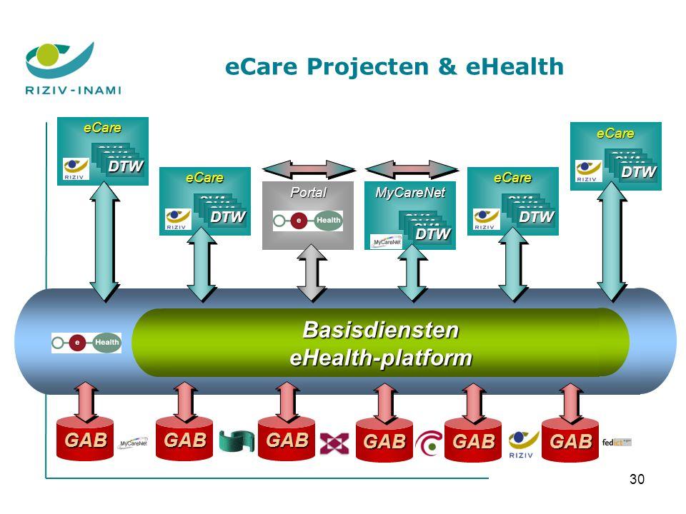 30 BasisdiensteneHealth-platform GABGABGAB Portal eCare SVA DTW MyCareNet SVA DTW GABGABGAB eCare SVA DTW eCare SVA DTW eCare SVA DTW eCare Projecten & eHealth