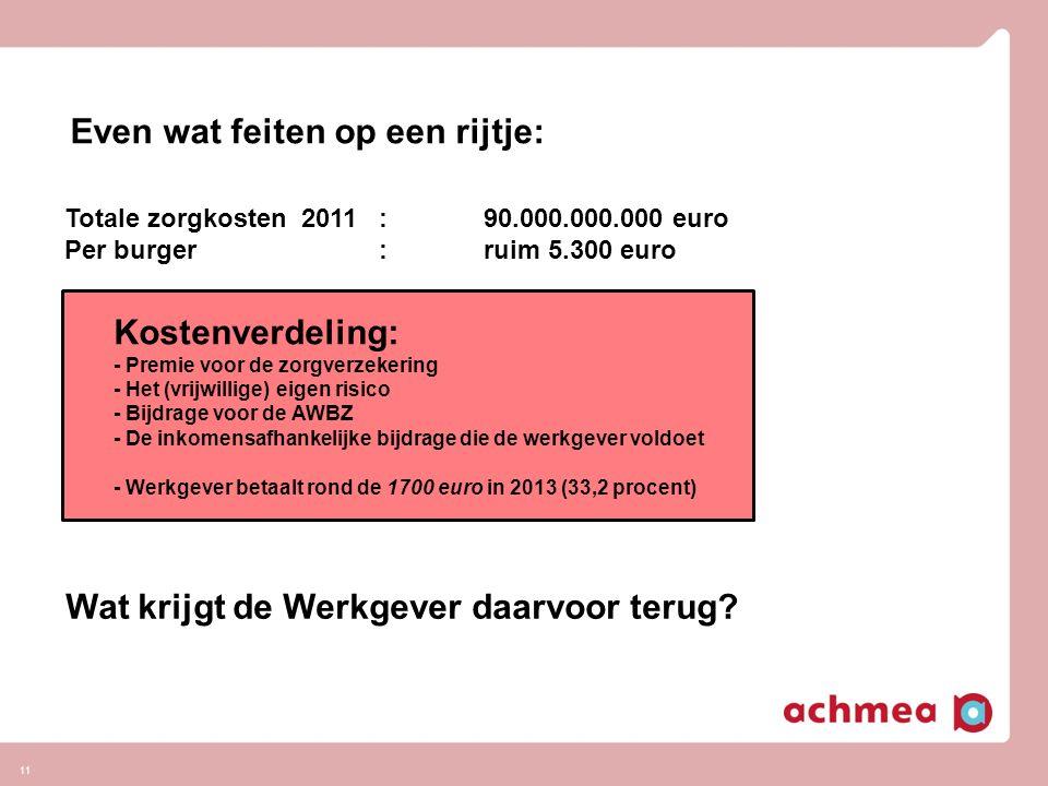 11 Even wat feiten op een rijtje: Totale zorgkosten 2011:90.000.000.000 euro Per burger:ruim 5.300 euro Kostenverdeling: - Premie voor de zorgverzekering - Het (vrijwillige) eigen risico - Bijdrage voor de AWBZ - De inkomensafhankelijke bijdrage die de werkgever voldoet - Werkgever betaalt rond de 1700 euro in 2013 (33,2 procent) Wat krijgt de Werkgever daarvoor terug?