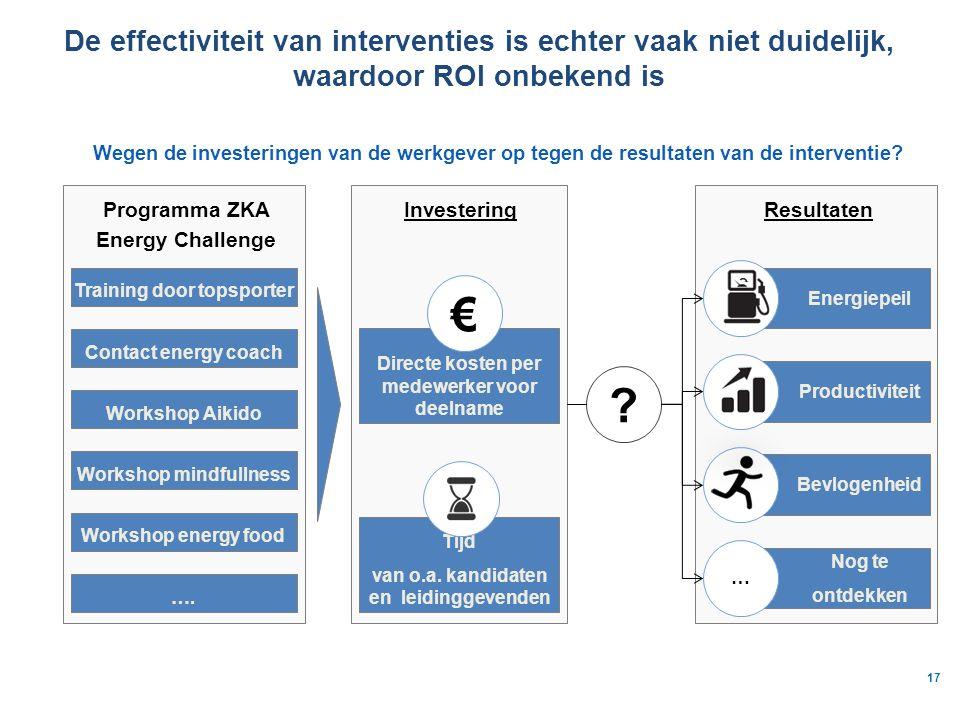 17 De effectiviteit van interventies is echter vaak niet duidelijk, waardoor ROI onbekend is Programma ZKA Energy Challenge Resultaten Investering Directe kosten per medewerker voor deelname € Tijd van o.a.