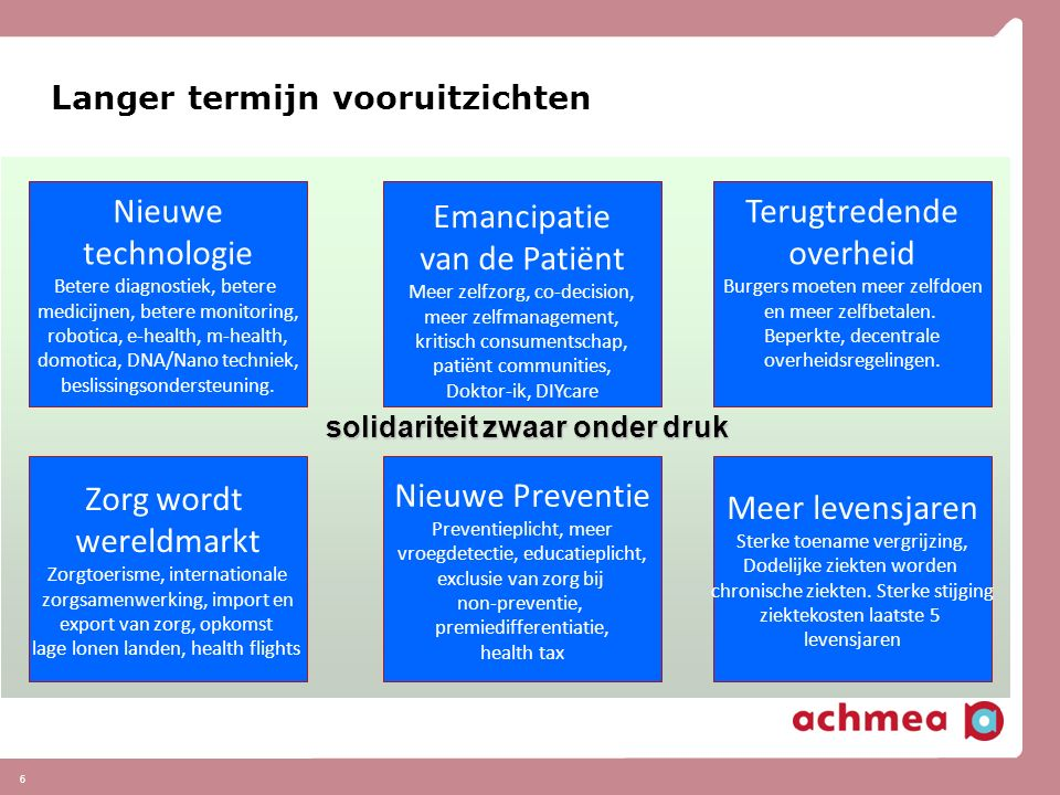 6 Langer termijn vooruitzichten Nieuwe technologie Betere diagnostiek, betere medicijnen, betere monitoring, robotica, e-health, m-health, domotica, DNA/Nano techniek, beslissingsondersteuning.
