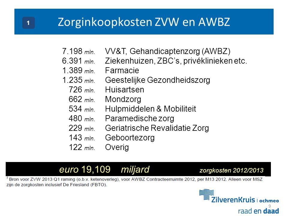 9 euro 19,109 miljard zorgkosten 2012/2013 VV&T, Gehandicaptenzorg (AWBZ) Ziekenhuizen, ZBC's, privéklinieken etc.