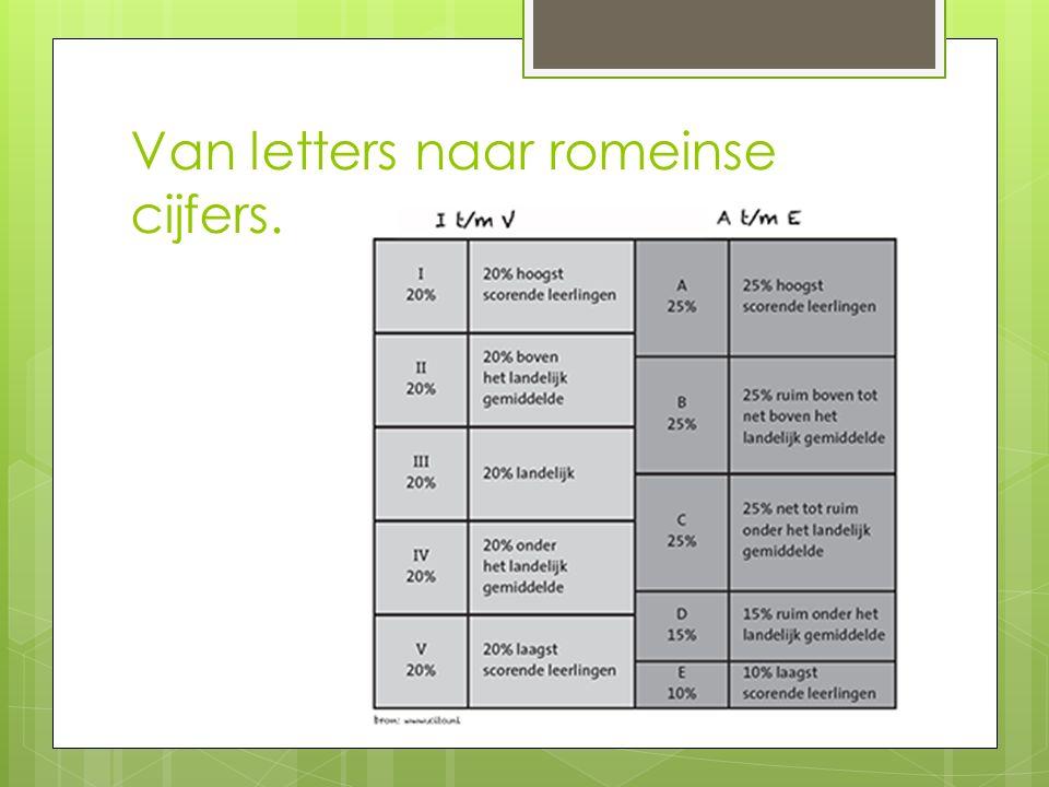 Van letters naar romeinse cijfers.