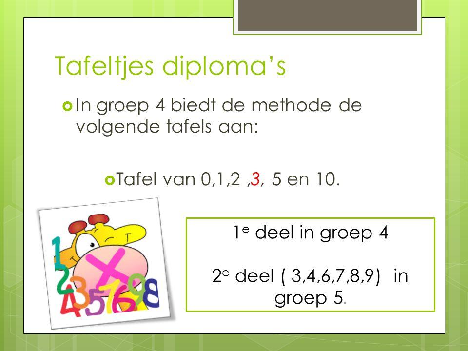 Tafeltjes diploma's  In groep 4 biedt de methode de volgende tafels aan:  Tafel van 0,1,2,3, 5 en 10. 1 e deel in groep 4 2 e deel ( 3,4,6,7,8,9) in