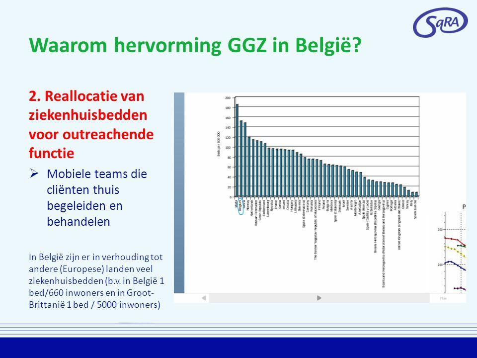 Waarom hervorming GGZ in België? 2. Reallocatie van ziekenhuisbedden voor outreachende functie  Mobiele teams die cliënten thuis begeleiden en behand