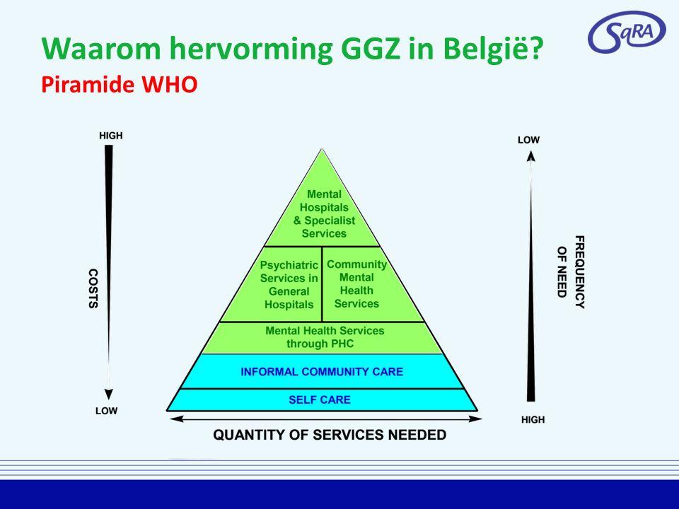 Waarom hervorming GGZ in België? Piramide WHO