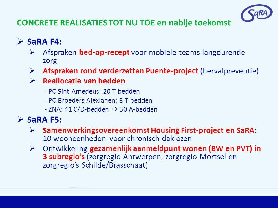 CONCRETE REALISATIES TOT NU TOE en nabije toekomst  SaRA F4:  Afspraken bed-op-recept voor mobiele teams langdurende zorg  Afspraken rond verderzetten Puente-project (hervalpreventie)  Reallocatie van bedden - PC Sint-Amedeus: 20 T-bedden - PC Broeders Alexianen: 8 T-bedden - ZNA: 41 C/D-bedden  30 A-bedden  SaRA F5:  Samenwerkingsovereenkomst Housing First-project en SaRA: 10 wooneenheden voor chronisch daklozen  Ontwikkeling gezamenlijk aanmeldpunt wonen (BW en PVT) in 3 subregio's (zorgregio Antwerpen, zorgregio Mortsel en zorgregio's Schilde/Brasschaat)