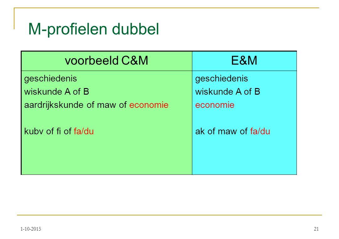 M-profielen dubbel voorbeeld C&ME&M geschiedenis wiskunde A of B aardrijkskunde of maw of economie kubv of fi of fa/du geschiedenis wiskunde A of B economie ak of maw of fa/du 1-10-201521