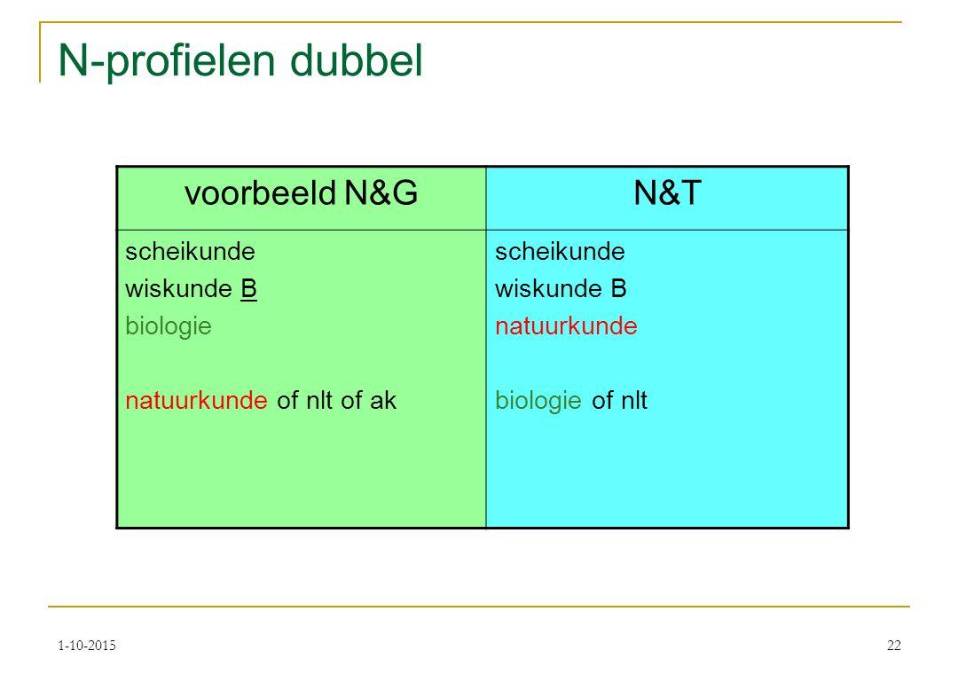 N-profielen dubbel voorbeeld N&GN&T scheikunde wiskunde B biologie natuurkunde of nlt of ak scheikunde wiskunde B natuurkunde biologie of nlt 1-10-201522