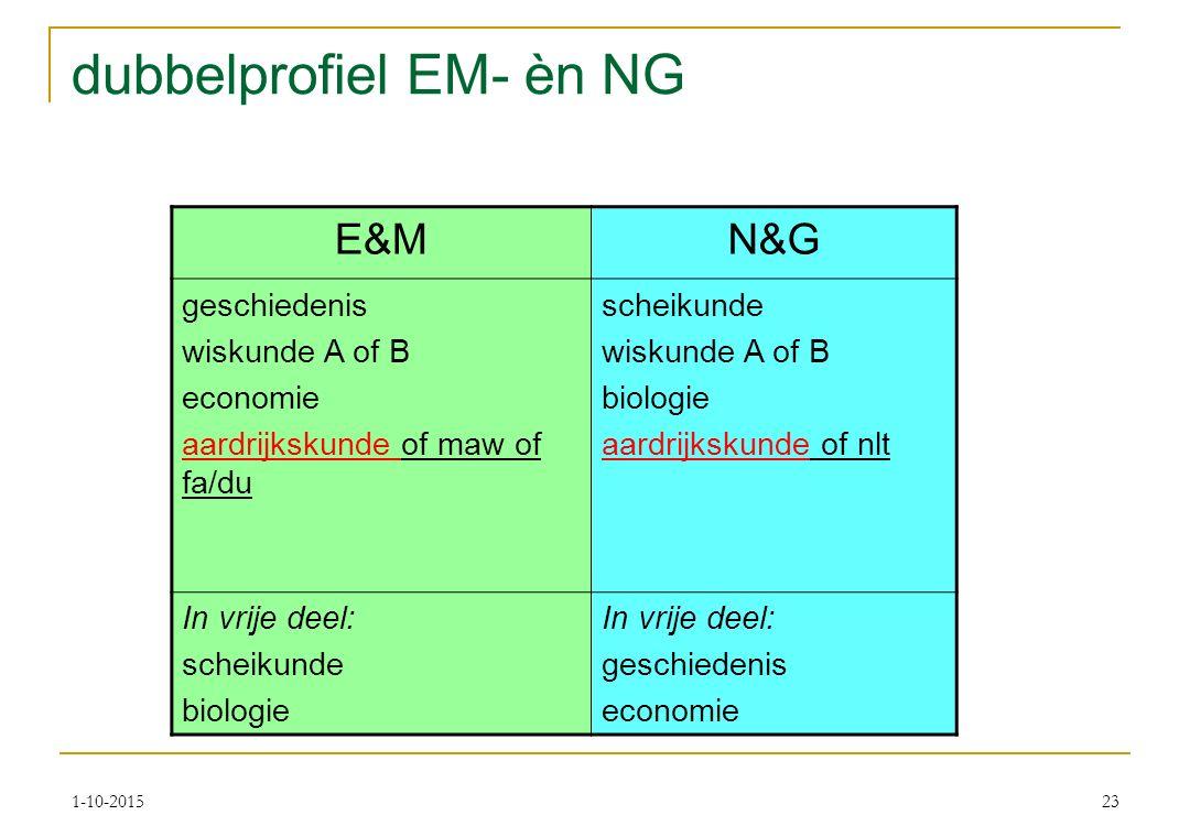 dubbelprofiel EM- èn NG E&MN&G geschiedenis wiskunde A of B economie aardrijkskunde of maw of fa/du scheikunde wiskunde A of B biologie aardrijkskunde of nlt In vrije deel: scheikunde biologie In vrije deel: geschiedenis economie 1-10-201523
