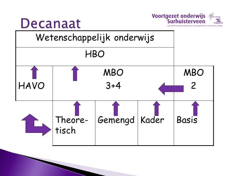 Wetenschappelijk onderwijs HBO HAVO MBO 3+4 MBO 2 Theore- tisch GemengdKaderBasis