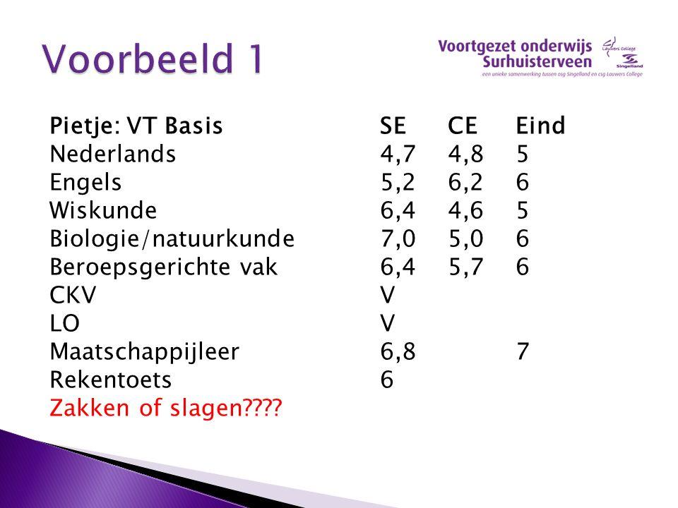 Pietje: VT BasisSECEEind Nederlands4,74,85 Engels5,26,26 Wiskunde6,44,65 Biologie/natuurkunde7,05,06 Beroepsgerichte vak 6,45,76 CKVV LOV Maatschappij