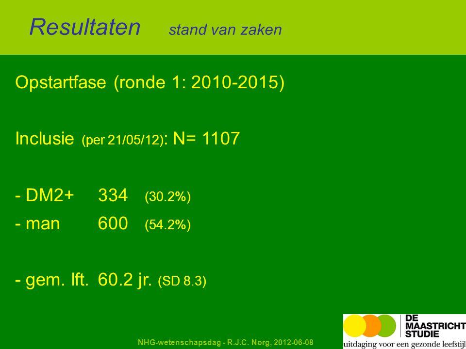 Kapellerput NHG-wetenschapsdag - R.J.C. Norg, 2012-06-08 Opstartfase (ronde 1: 2010-2015) Inclusie (per 21/05/12) : N= 1107 - DM2+334 (30.2%) - man600