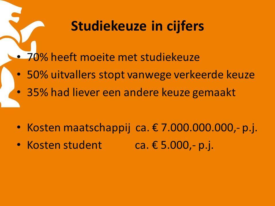 Studiekeuze in cijfers 70% heeft moeite met studiekeuze 50% uitvallers stopt vanwege verkeerde keuze 35% had liever een andere keuze gemaakt Kosten maatschappij ca.