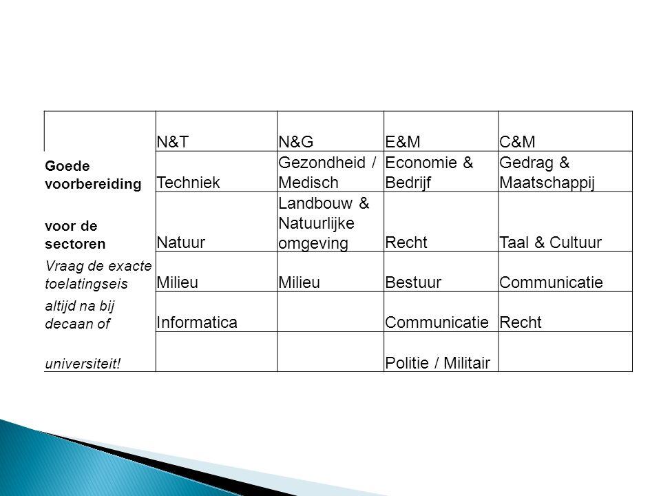N&TN&GE&MC&M Goede voorbereiding Techniek Gezondheid / Medisch Economie & Bedrijf Gedrag & Maatschappij voor de sectoren Natuur Landbouw & Natuurlijke