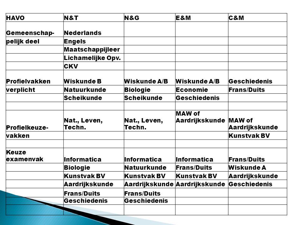 HAVON&TN&GE&MC&M Gemeenschap-Nederlands pelijk deelEngels Maatschappijleer Lichamelijke Opv. CKV ProfielvakkenWiskunde BWiskunde A/B Geschiedenis verp