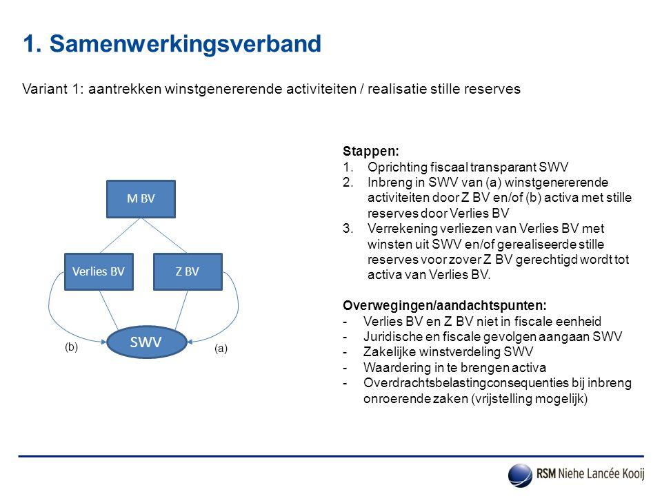 1. Samenwerkingsverband Variant 1: aantrekken winstgenererende activiteiten / realisatie stille reserves Verlies BV Stappen: 1.Oprichting fiscaal tran