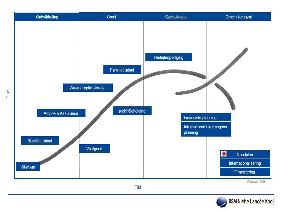 Bedrijfsopvolging Bedrijfsstatuut (echt)Scheiding Financiële planning Vastgoed Groei Tijd Start-up Ontwikkeling GroeiConsolidatieGroei / terugval Fina
