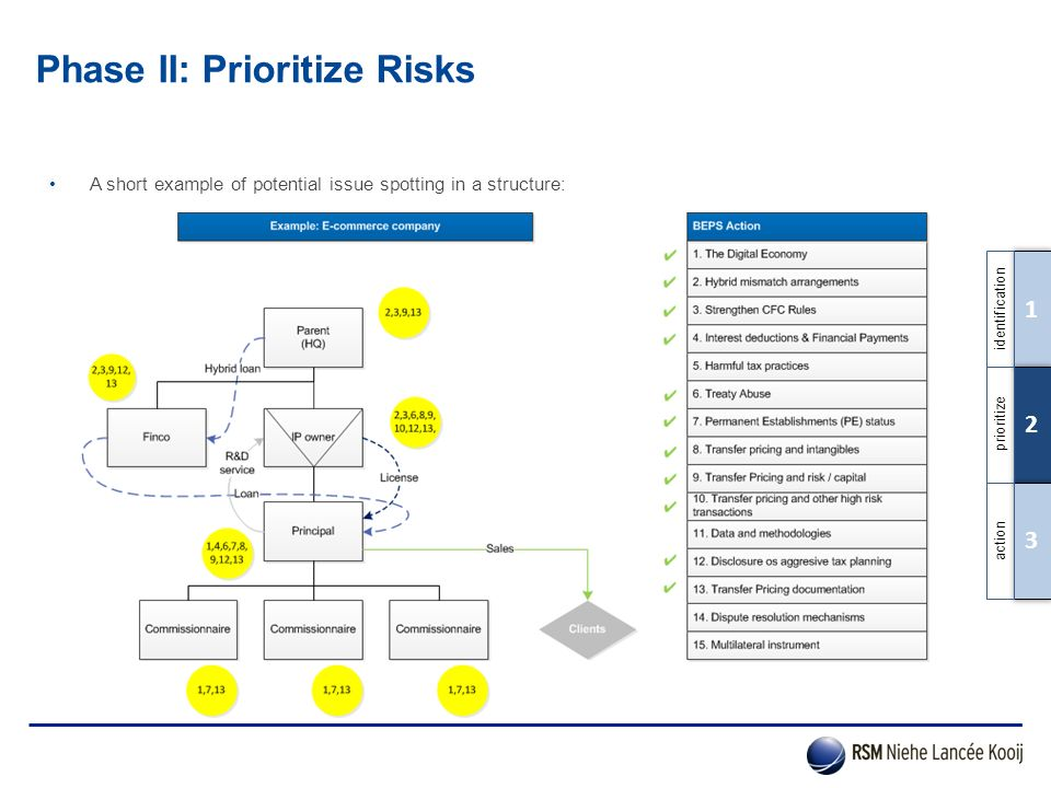 Phase II: Prioritize Risks A short example of potential issue spotting in a structure: 1 2 3 identification prioritize action