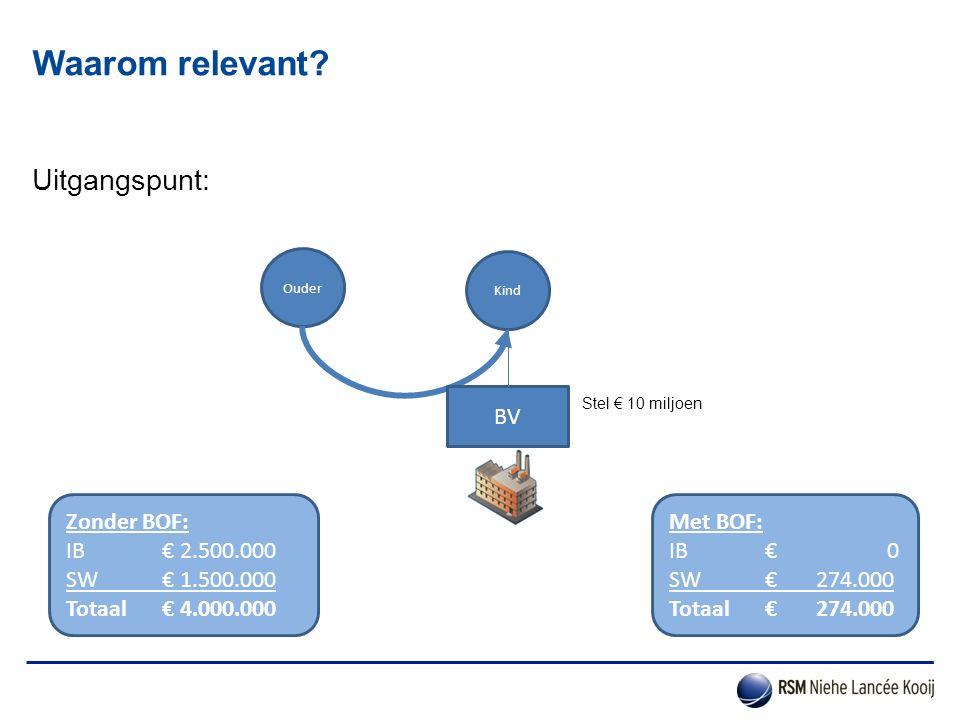 Uitgangspunt: Waarom relevant? Ouder Kind Stel € 10 miljoen Met BOF: IB € 0 SW € 274.000 Totaal€ 274.000 Zonder BOF: IB € 2.500.000 SW € 1.500.000 Tot
