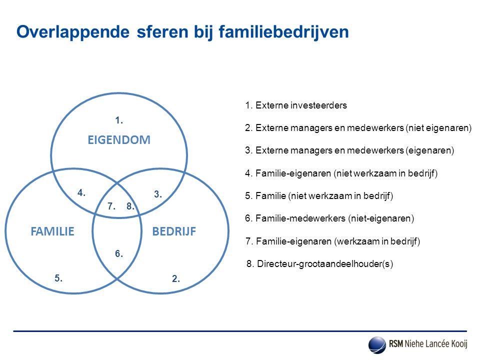 Overlappende sferen bij familiebedrijven EIGENDOM FAMILIE BEDRIJF 1. Externe investeerders 1. 2. 2. Externe managers en medewerkers (niet eigenaren) 3