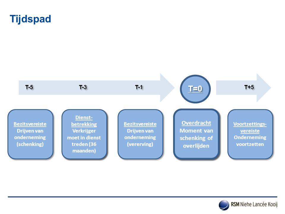 Tijdspad Voortzettings- vereiste Onderneming voortzetten Voortzettings- vereiste Onderneming voortzetten T+5