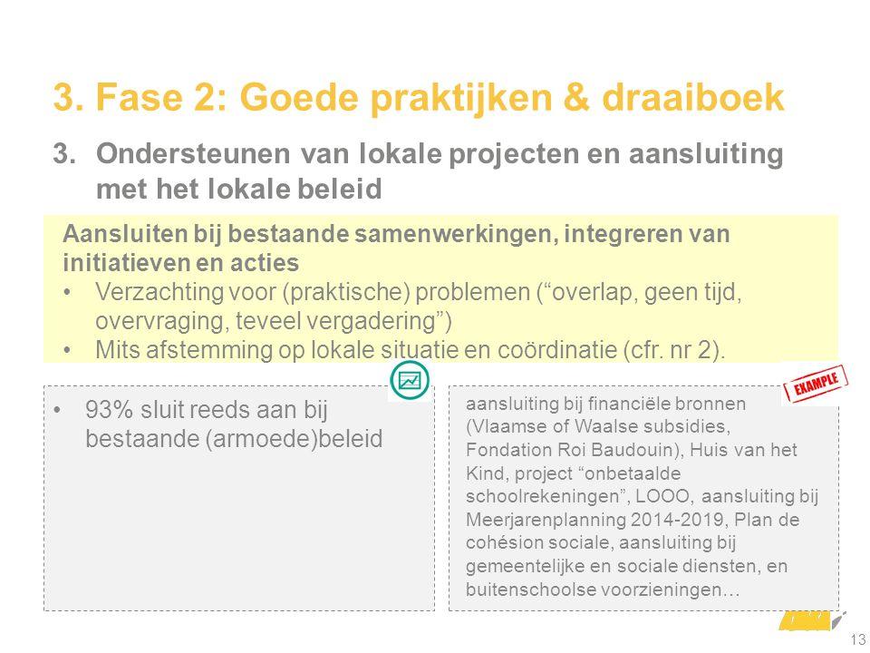 3.Ondersteunen van lokale projecten en aansluiting met het lokale beleid aansluiting bij financiële bronnen (Vlaamse of Waalse subsidies, Fondation Roi Baudouin), Huis van het Kind, project onbetaalde schoolrekeningen , LOOO, aansluiting bij Meerjarenplanning 2014-2019, Plan de cohésion sociale, aansluiting bij gemeentelijke en sociale diensten, en buitenschoolse voorzieningen… 93% sluit reeds aan bij bestaande (armoede)beleid Aansluiten bij bestaande samenwerkingen, integreren van initiatieven en acties Verzachting voor (praktische) problemen ( overlap, geen tijd, overvraging, teveel vergadering ) Mits afstemming op lokale situatie en coördinatie (cfr.