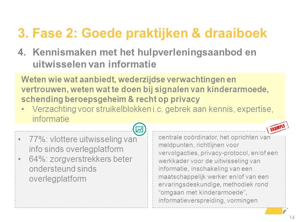 4.Kennismaken met het hulpverleningsaanbod en uitwisselen van informatie centrale coördinator, het oprichten van meldpunten, richtlijnen voor vervolga