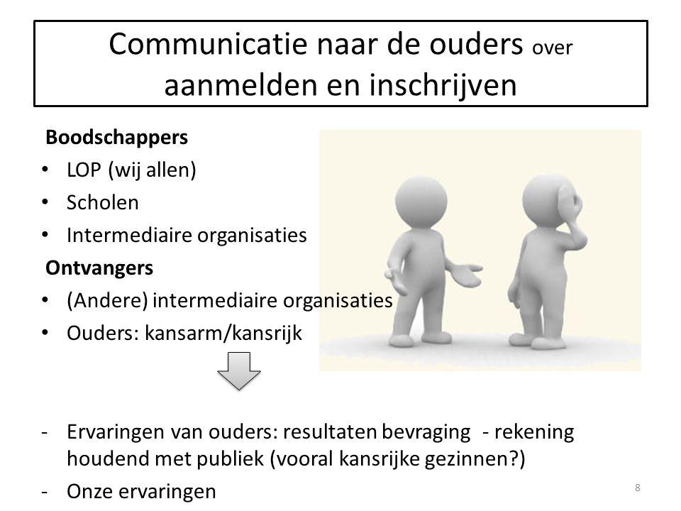 2 e periode: aanmelden andere kinderen 10/02/2014: capaciteiten en vrije plaatsen per contingent melden 28/02/2014: nog iets gewijzigd.