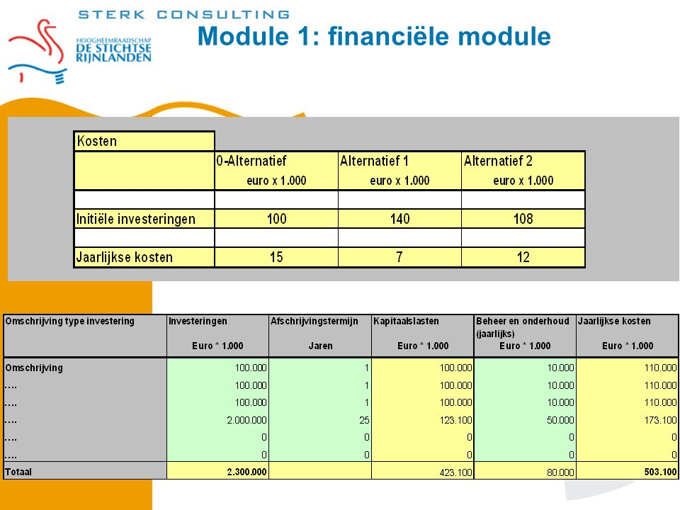 Module 1: financiële module Module 1: Financiële analyse; Wanneer: Een investeringsproject.