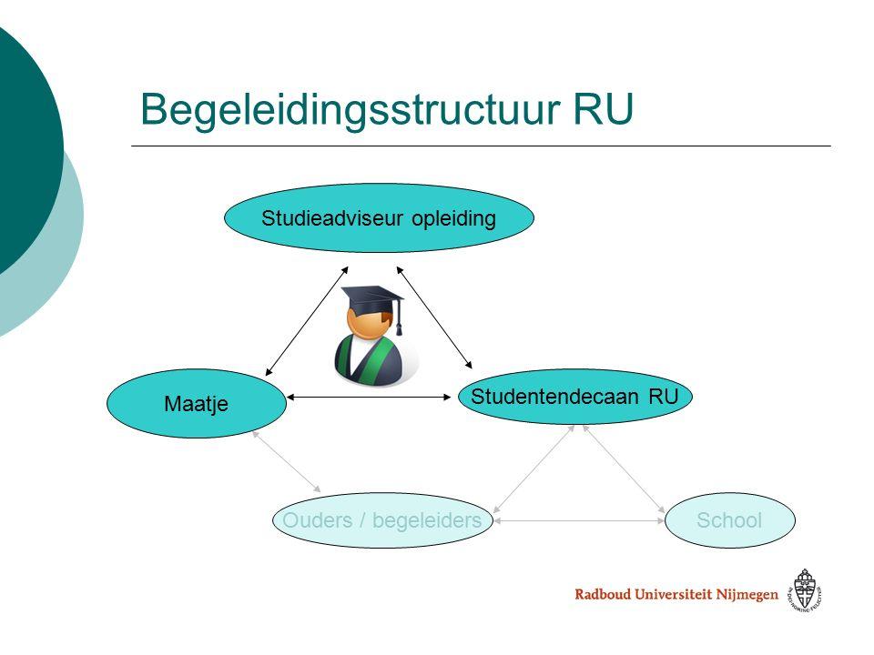 Ouders / begeleidersSchool Studentendecaan RU Maatje Studieadviseur opleiding Begeleidingsstructuur RU