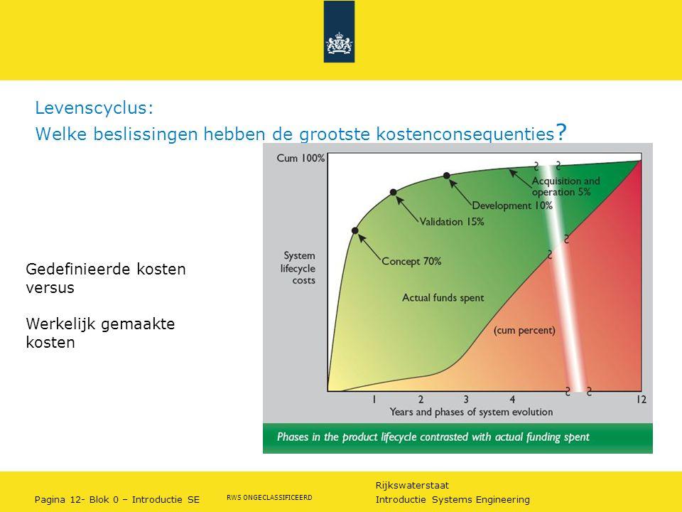 Rijkswaterstaat Pagina 12- Blok 0 – Introductie SE Introductie Systems Engineering RWS ONGECLASSIFICEERD Levenscyclus: Welke beslissingen hebben de gr