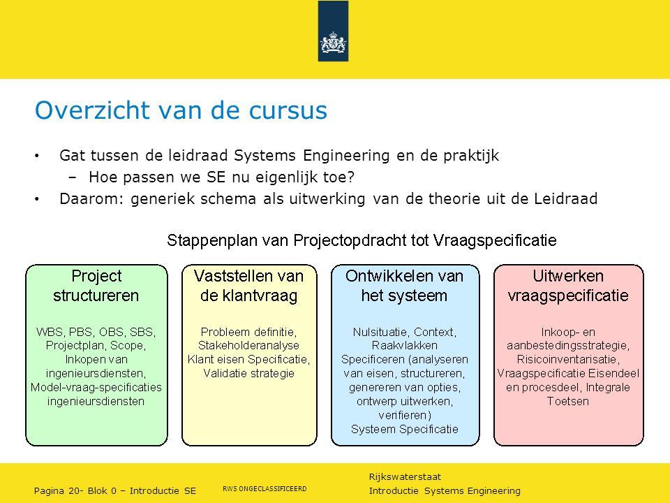 Rijkswaterstaat Pagina 20- Blok 0 – Introductie SE Introductie Systems Engineering RWS ONGECLASSIFICEERD Overzicht van de cursus Gat tussen de leidraa