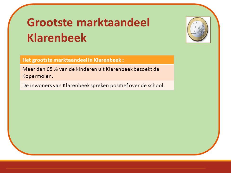 Grootste marktaandeel Klarenbeek Het grootste marktaandeel in Klarenbeek : Meer dan 65 % van de kinderen uit Klarenbeek bezoekt de Kopermolen. De inwo